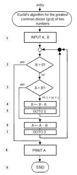 Euclid_flowchart_alogorithme